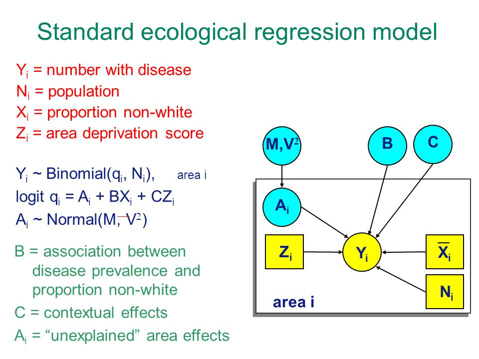 Standard ecological regression model