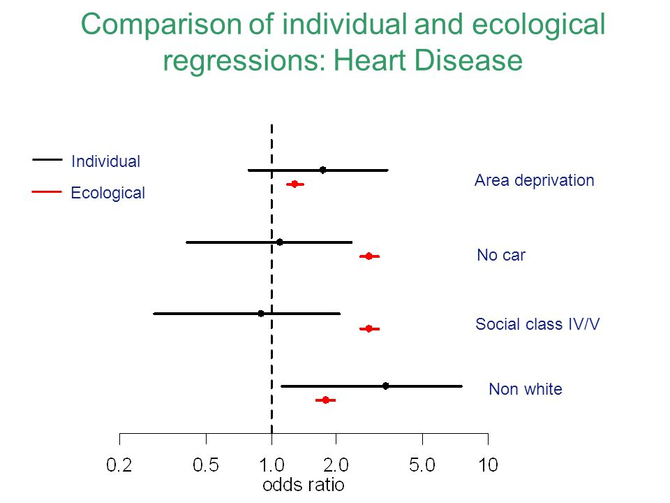 Comparison of individual and ecological regressions: Heart Disease