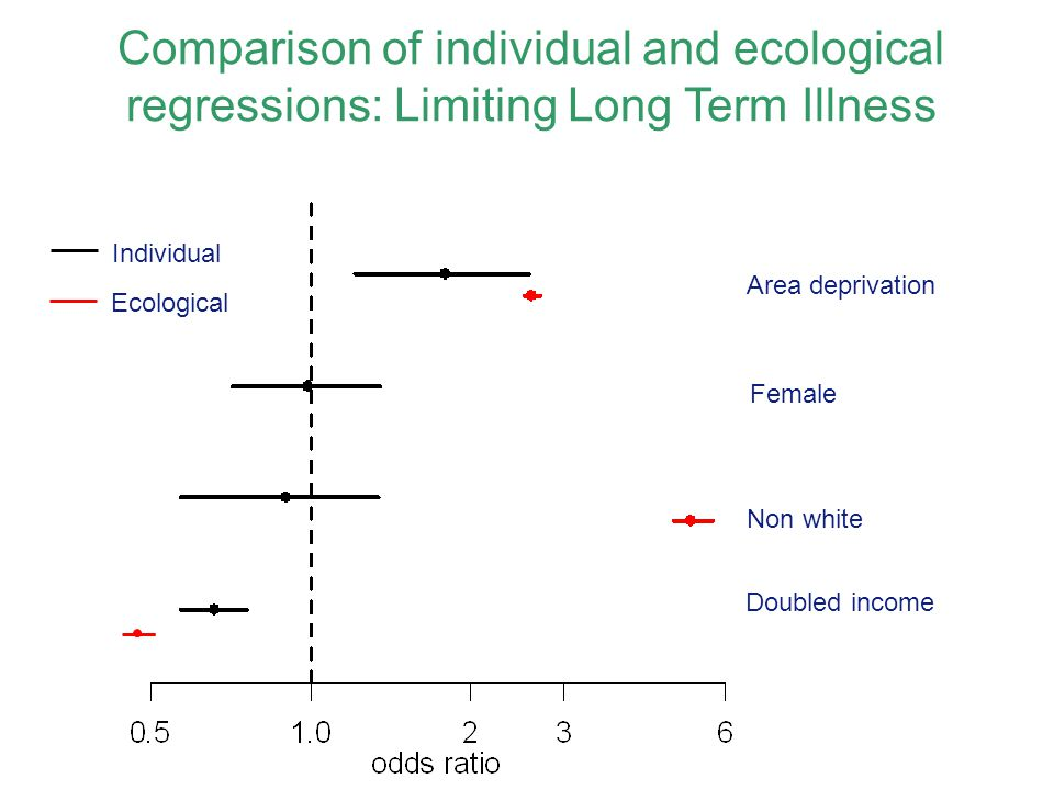 Comparison of individual and ecological regressions: Limiting Long Term Illness