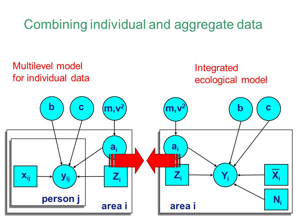 Combining individual and aggregate data
