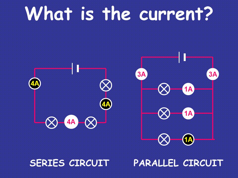 What is the current SERIES CIRCUIT PARALLEL CIRCUIT 3A 3A 4A 1A 4A 1A