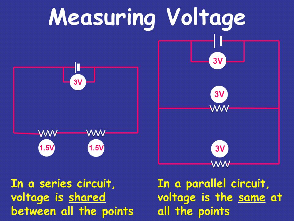 Measuring Voltage 3V. 1.5V. 3V. In a series circuit, voltage is shared between all the points.