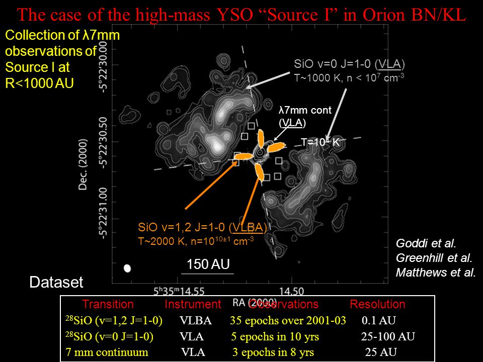 The case of the high-mass YSO Source I in Orion BN/KL