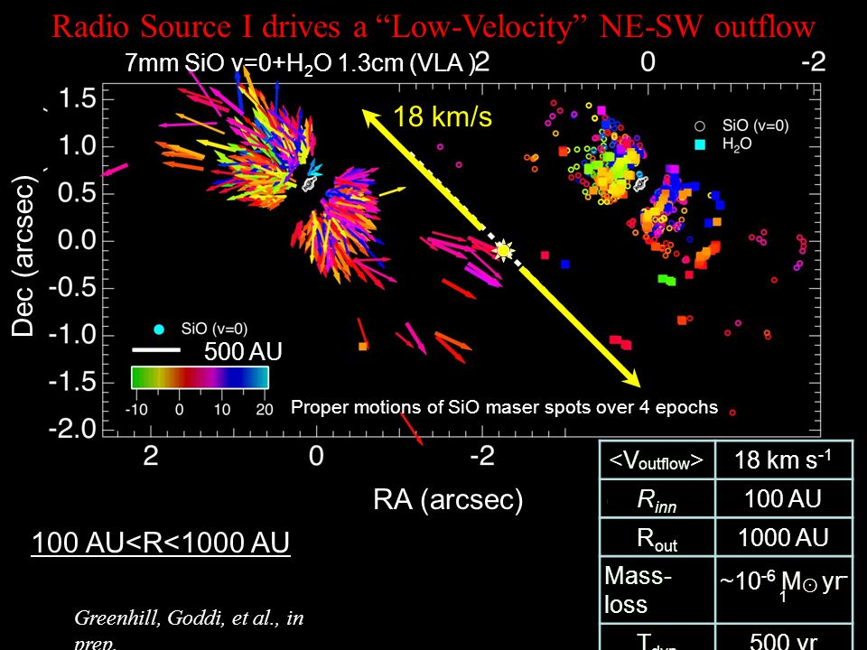 Radio Source I drives a Low-Velocity NE-SW outflow