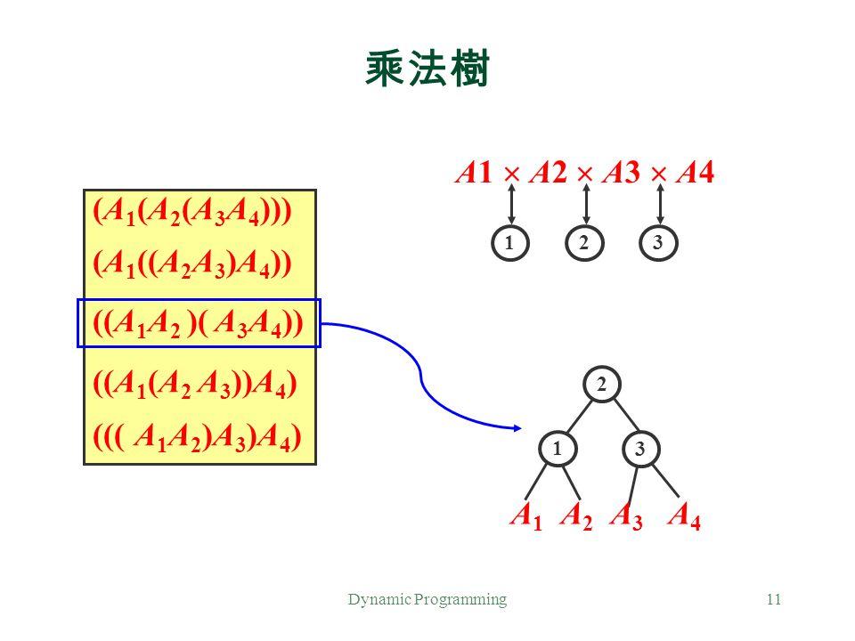 乘法樹 A1  A2  A3  A4 (A1(A2(A3A4))) (A1((A2A3)A4)) ((A1A2 )( A3A4))