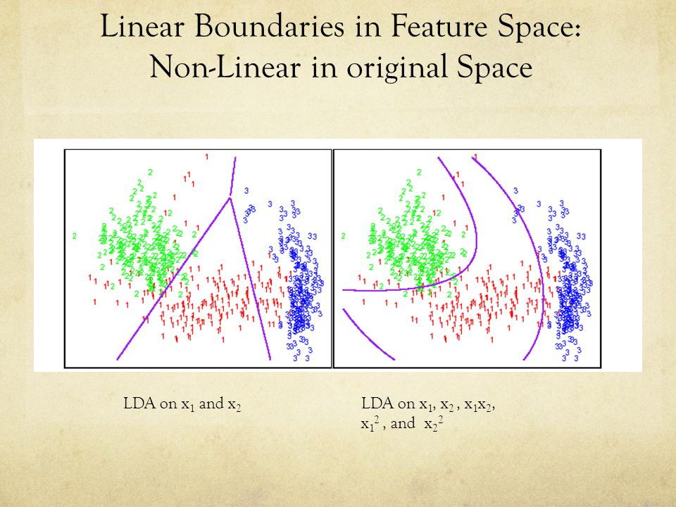 Linear Boundaries in Feature Space: Non-Linear in original Space