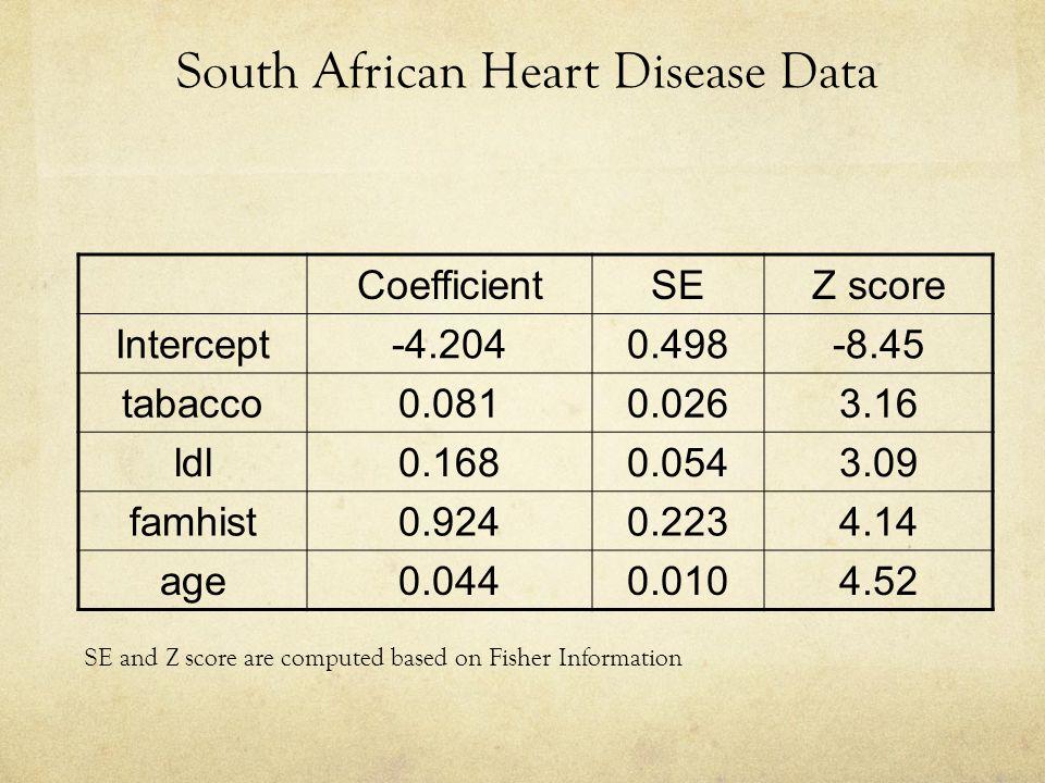 South African Heart Disease Data
