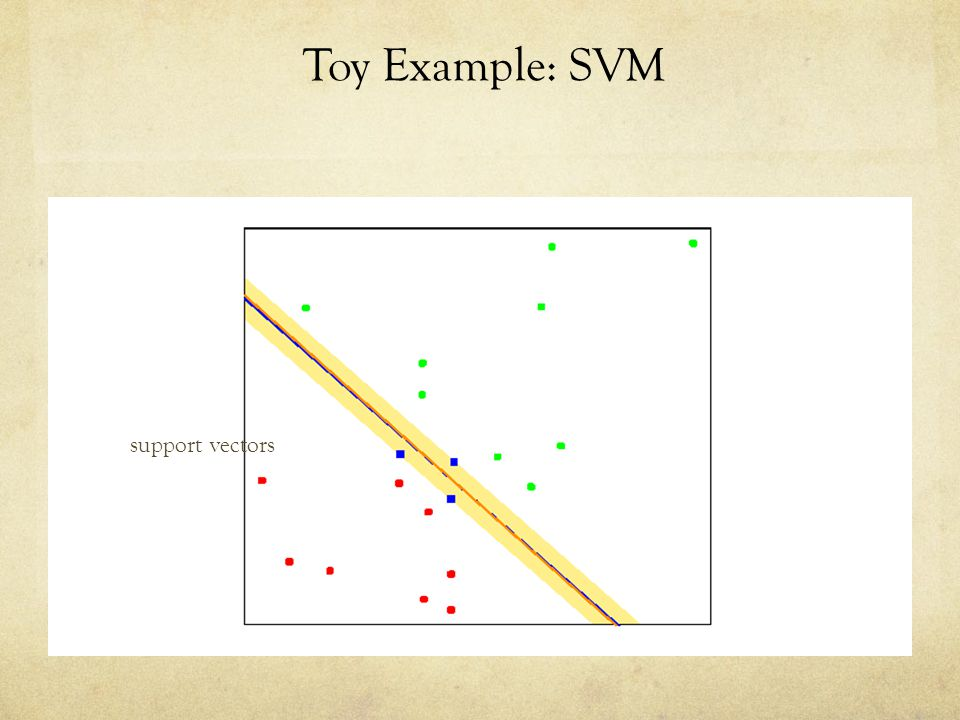 Toy Example: SVM support vectors