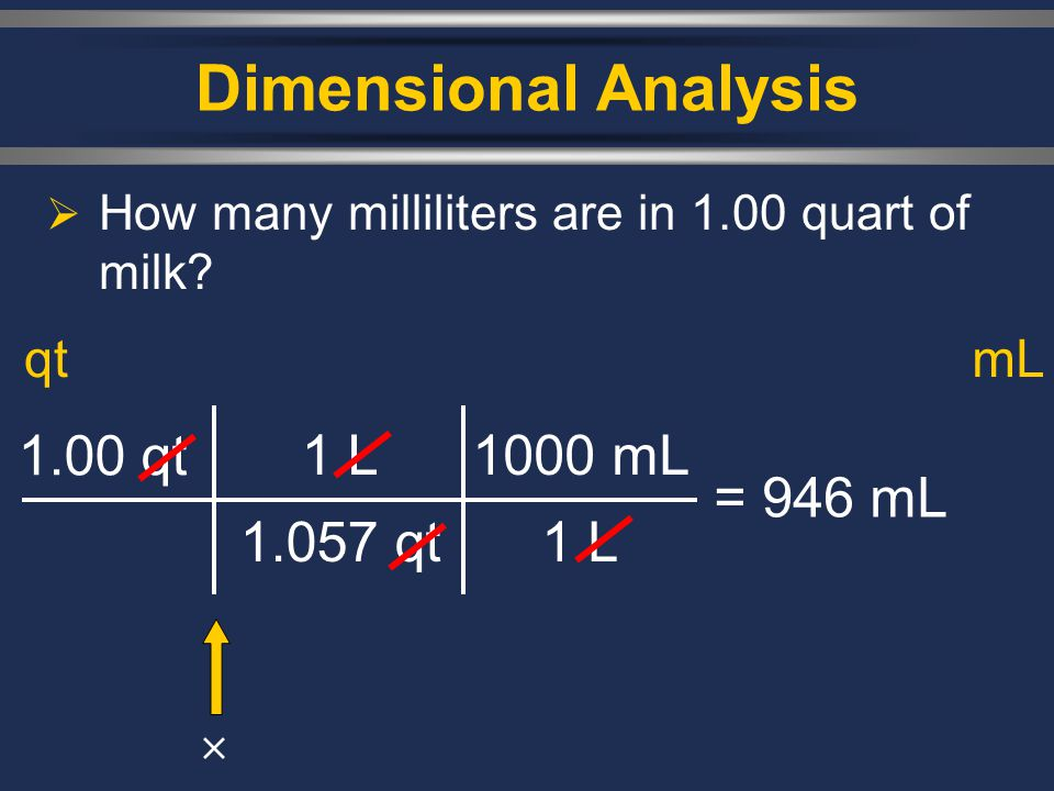 Dimensional Analysis 1.00 qt 1 L 1.057 qt 1000 mL 1 L = 946 mL qt mL