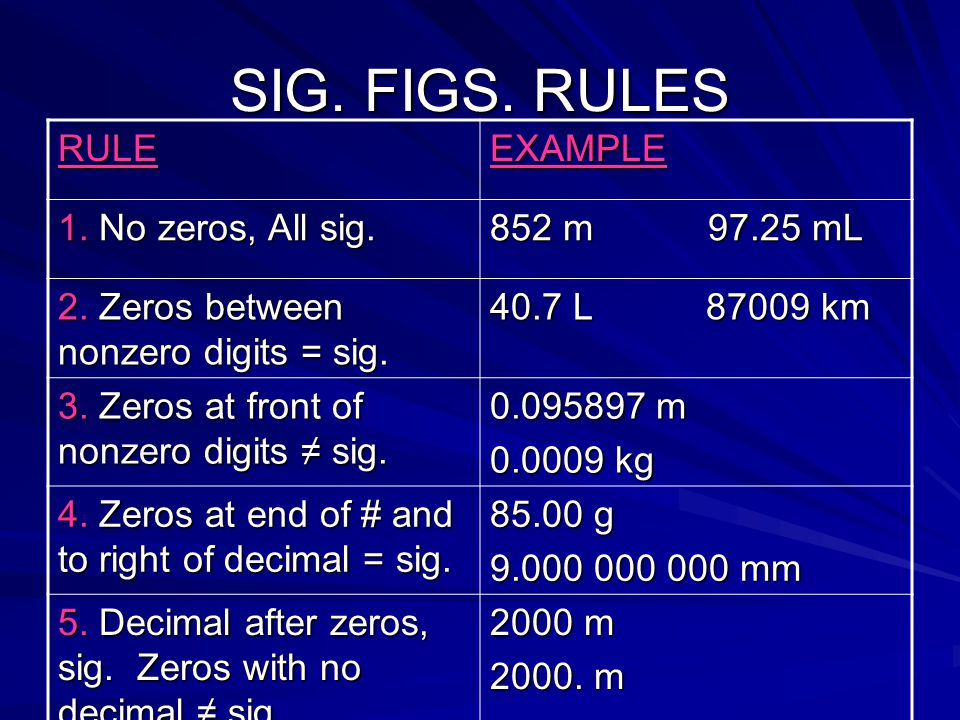 SIG. FIGS. RULES RULE EXAMPLE 1. No zeros, All sig. 852 m 97.25 mL