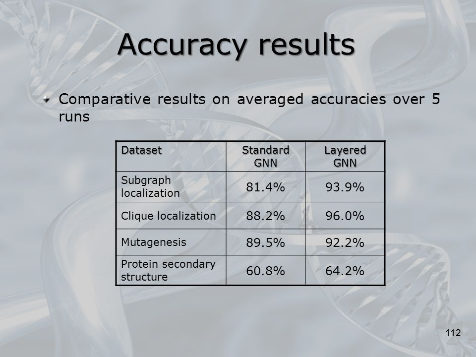 Accuracy results Comparative results on averaged accuracies over 5 runs. Dataset. Standard GNN. Layered GNN.