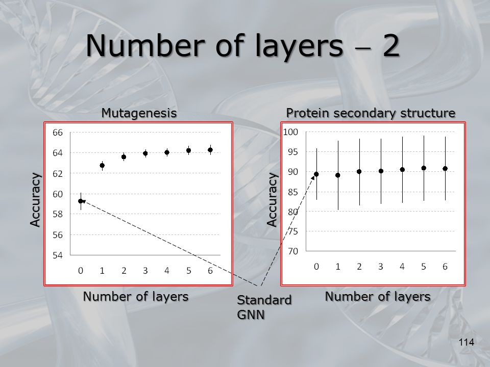 Number of layers  2 Mutagenesis Protein secondary structure Accuracy