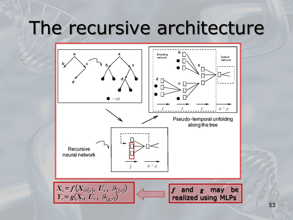 The recursive architecture