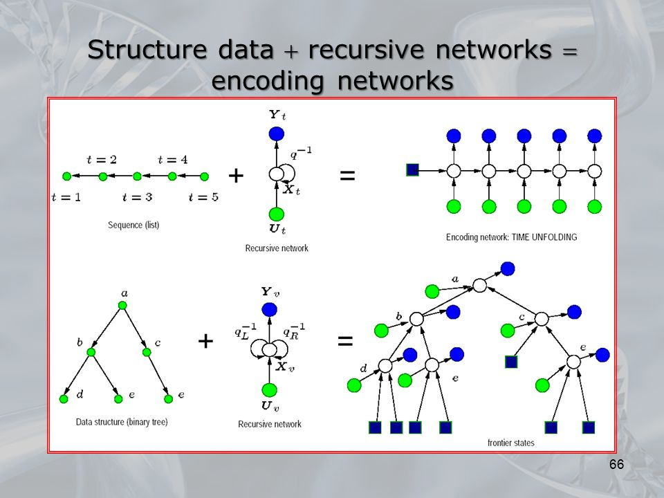 Structure data  recursive networks 