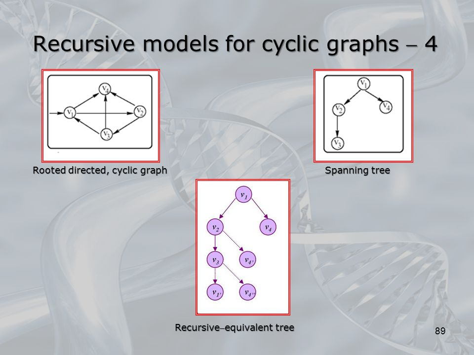 Recursive models for cyclic graphs  4