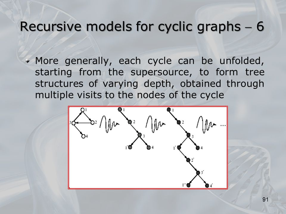 Recursive models for cyclic graphs  6