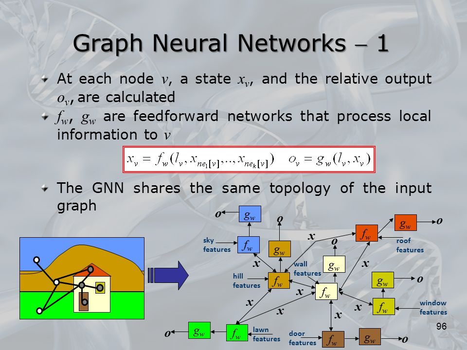 Graph Neural Networks  1