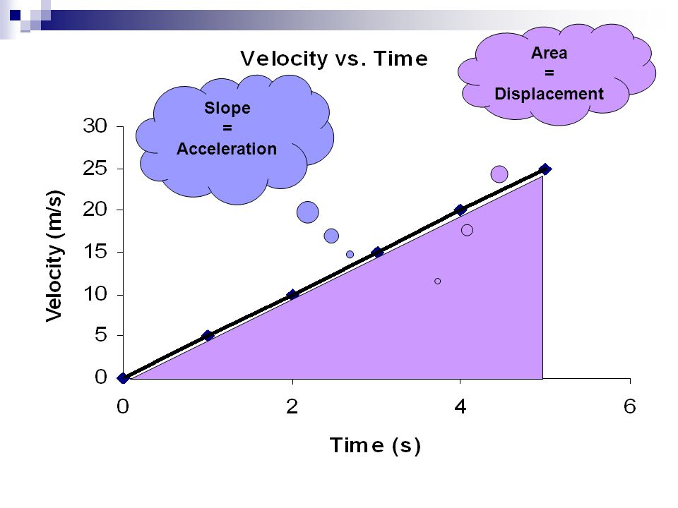 Area = Displacement Slope = Acceleration