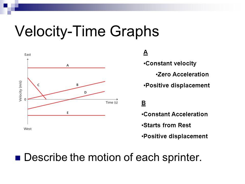 Velocity-Time Graphs Describe the motion of each sprinter. A