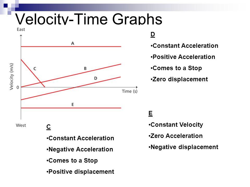 Velocity-Time Graphs D Constant Acceleration Positive Acceleration