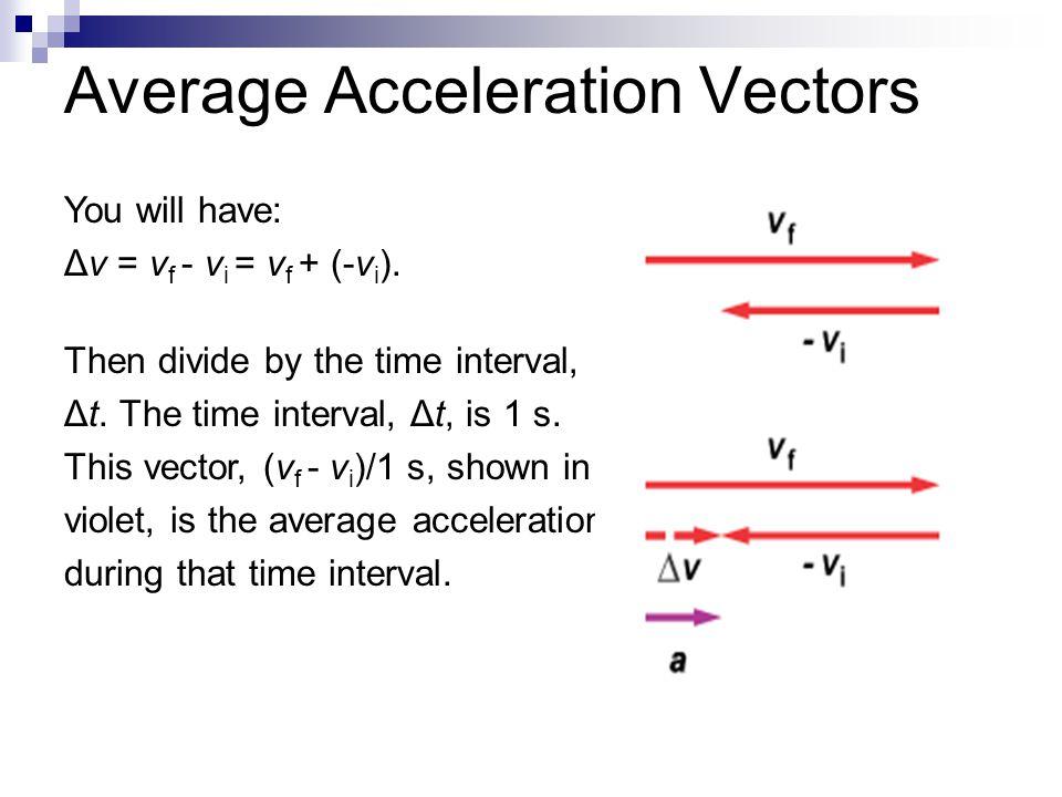 Average Acceleration Vectors