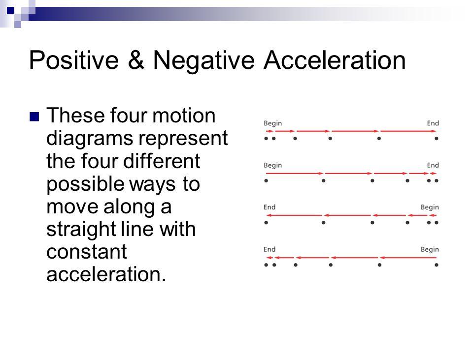 Positive & Negative Acceleration