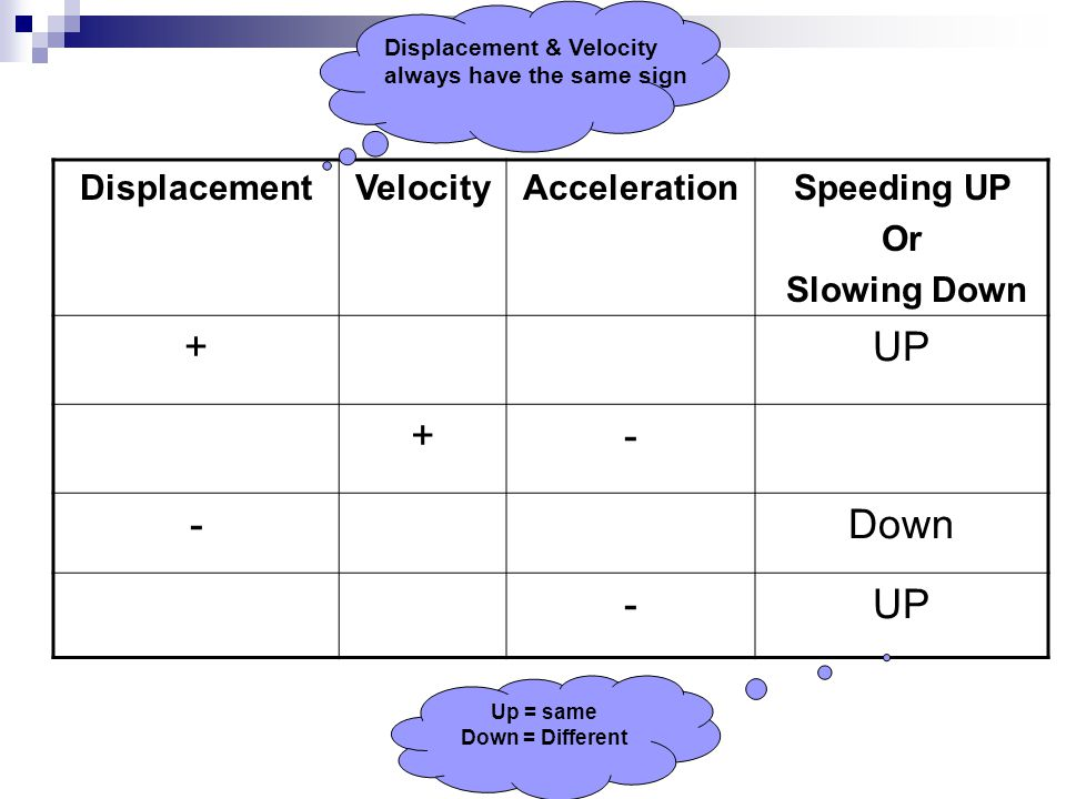 + UP - Down Displacement Velocity Acceleration Speeding UP Or