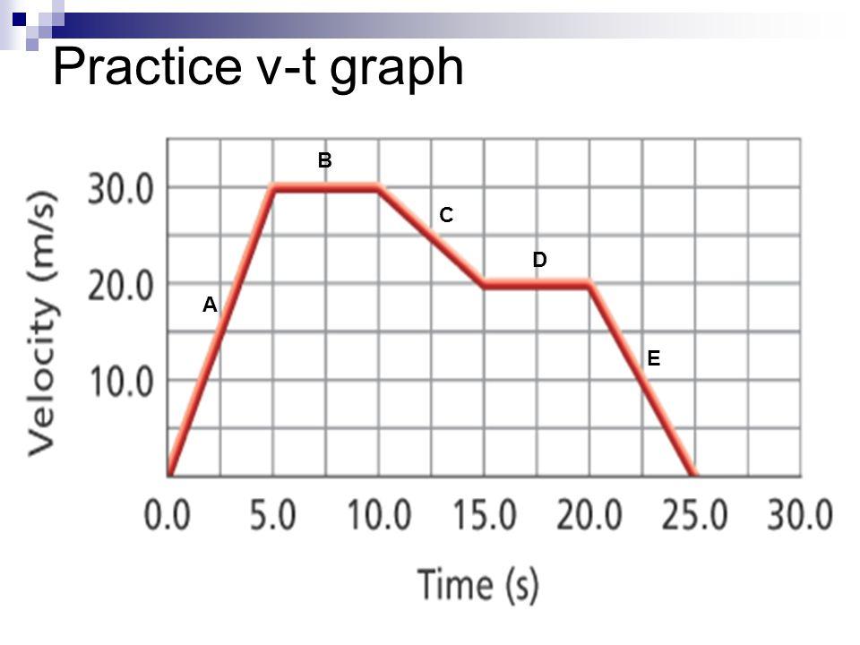 Practice v-t graph A B C D E