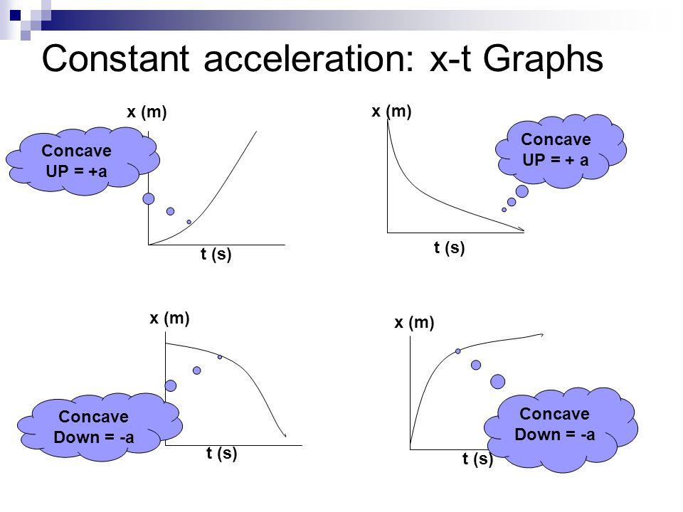 Constant acceleration: x-t Graphs