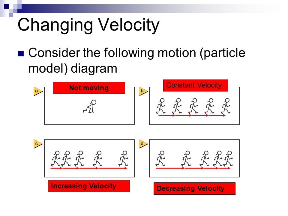Changing Velocity Consider the following motion (particle model) diagram. Constant Velocity. Not moving.