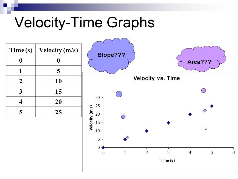 Velocity-Time Graphs Time (s) Velocity (m/s) 1 5 2 10 3 15 4 20 25