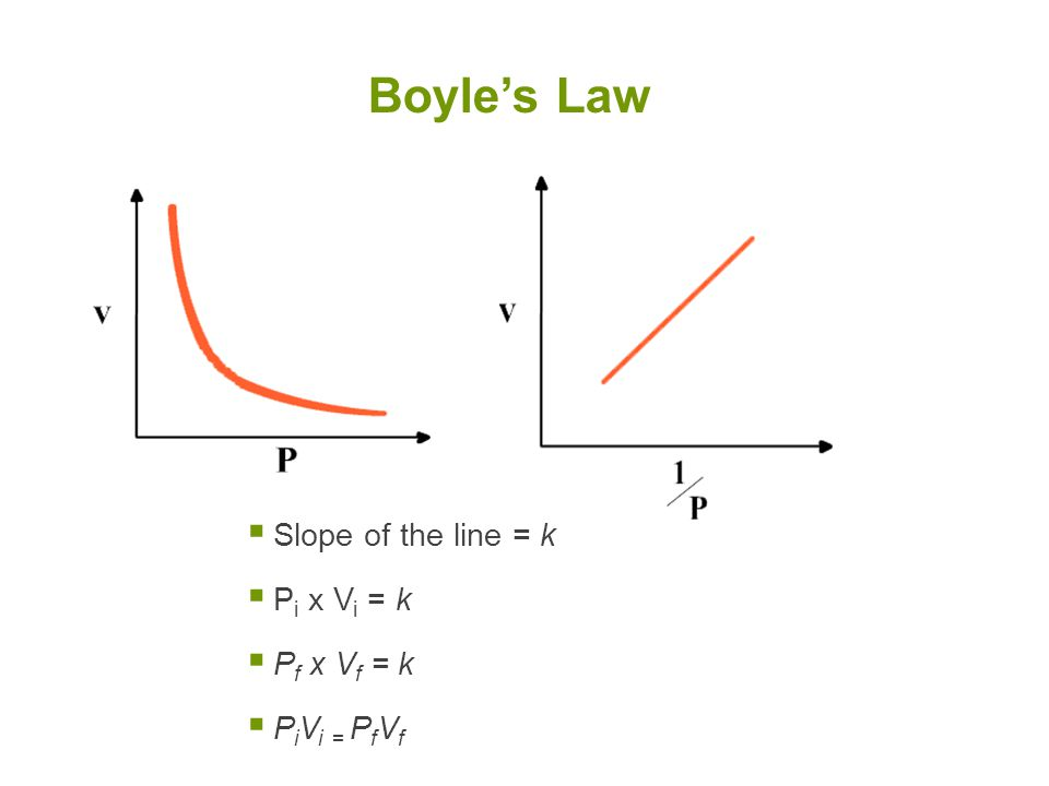 Boyle's Law Slope of the line = k Pi x Vi = k Pf x Vf = k PiVi = PfVf