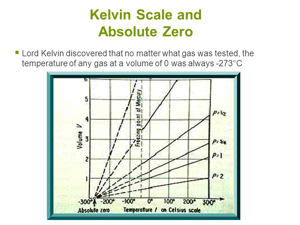 Kelvin Scale and Absolute Zero