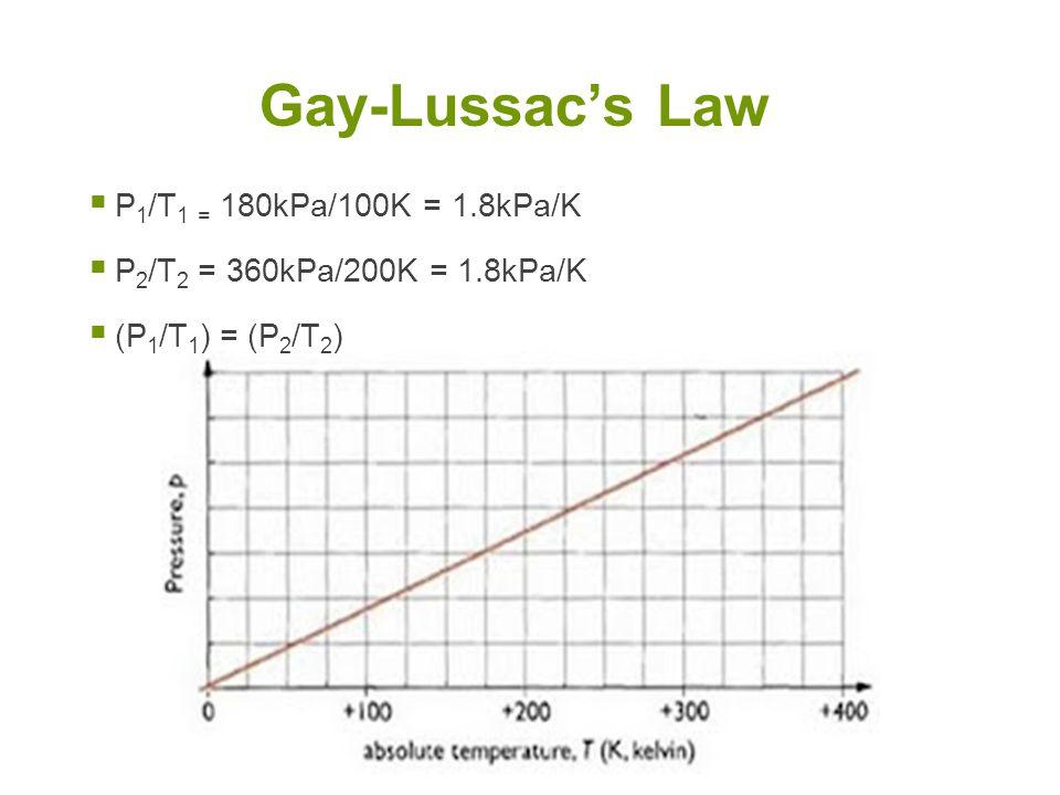 Gay-Lussac's Law P1/T1 = 180kPa/100K = 1.8kPa/K