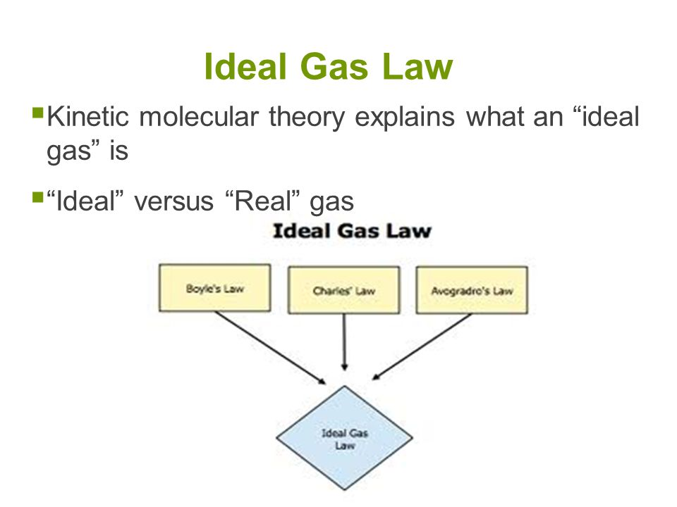 Ideal Gas Law Kinetic molecular theory explains what an ideal gas is