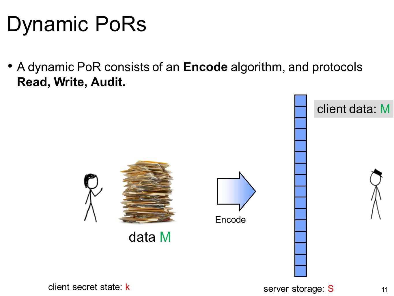 Dynamic PoRs A dynamic PoR consists of an Encode algorithm, and protocols Read, Write, Audit. server storage: S.
