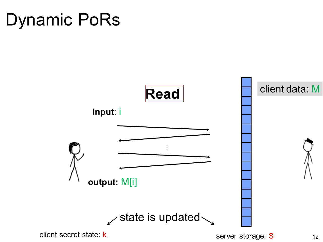 Dynamic PoRs Read state is updated client data: M input: i