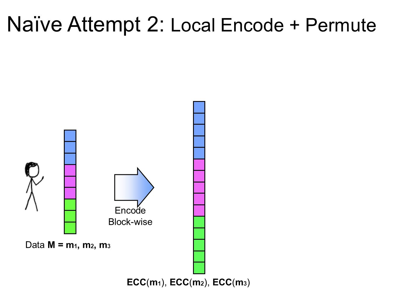 Naïve Attempt 2: Local Encode + Permute