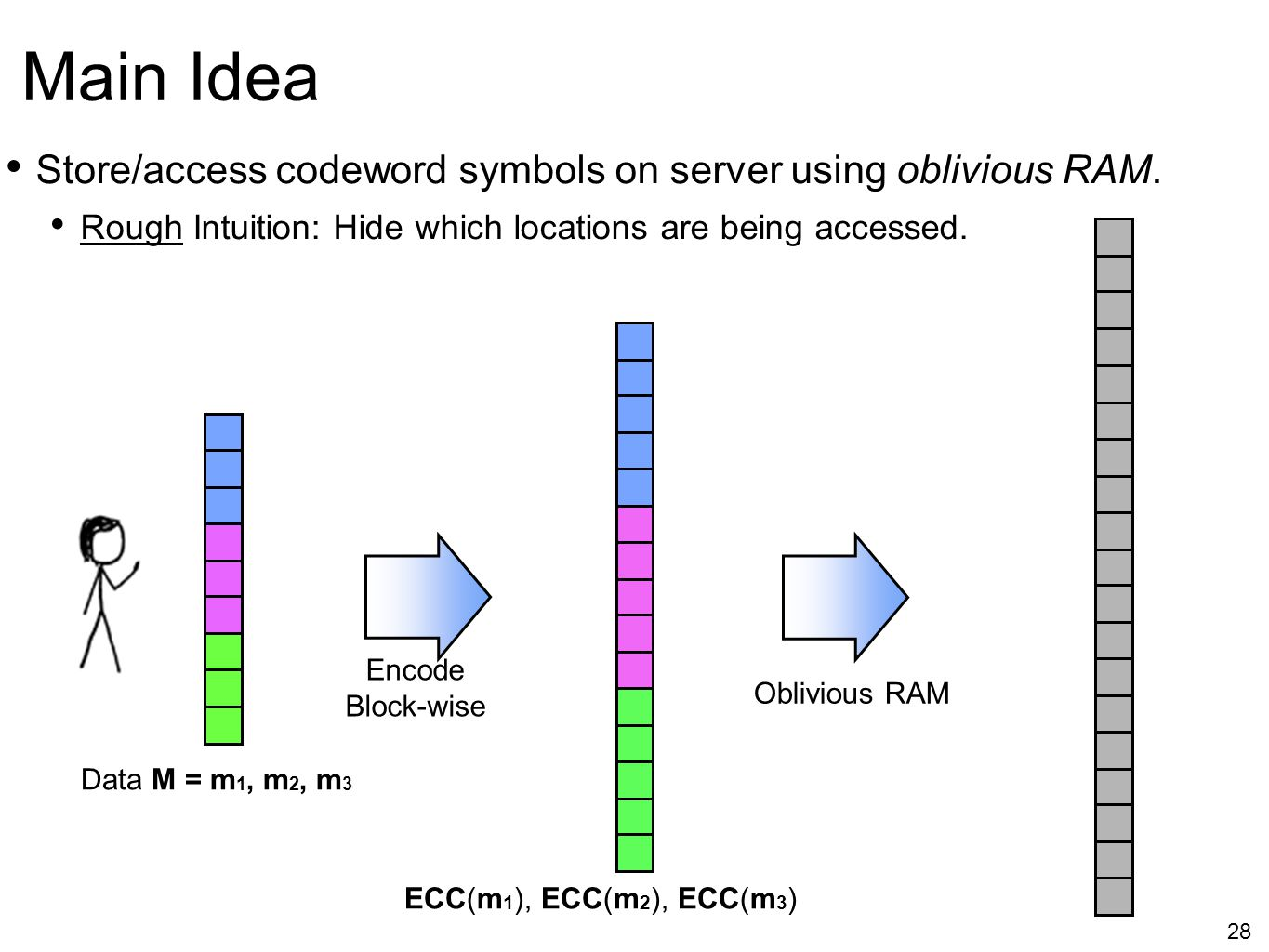 Main Idea Store/access codeword symbols on server using oblivious RAM.