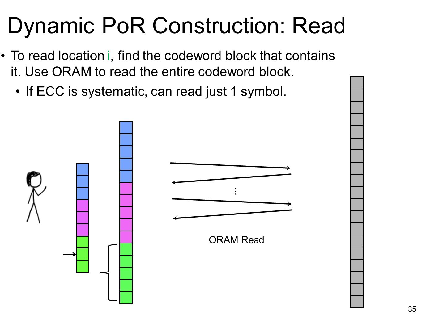 Dynamic PoR Construction: Read