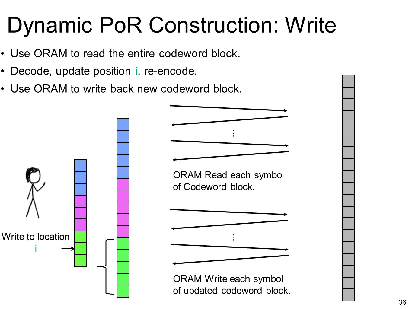 Dynamic PoR Construction: Write