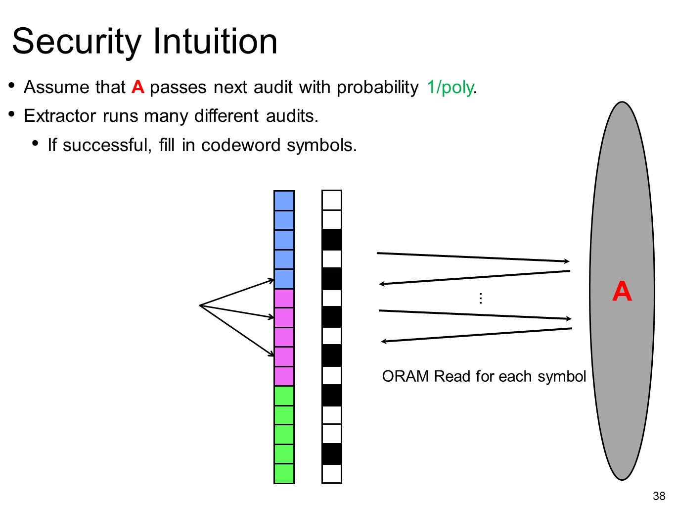 Security Intuition Assume that A passes next audit with probability 1/poly. Extractor runs many different audits.
