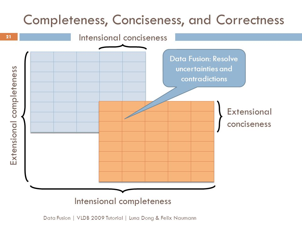 Completeness, Conciseness, and Correctness