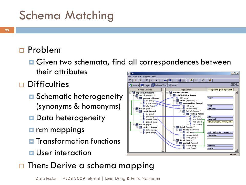 Schema Matching Problem Difficulties Then: Derive a schema mapping