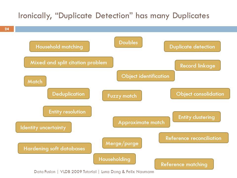Ironically, Duplicate Detection has many Duplicates