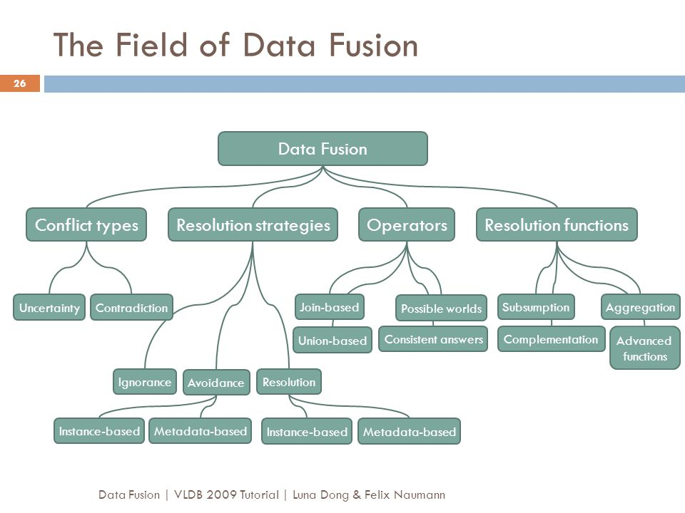 The Field of Data Fusion