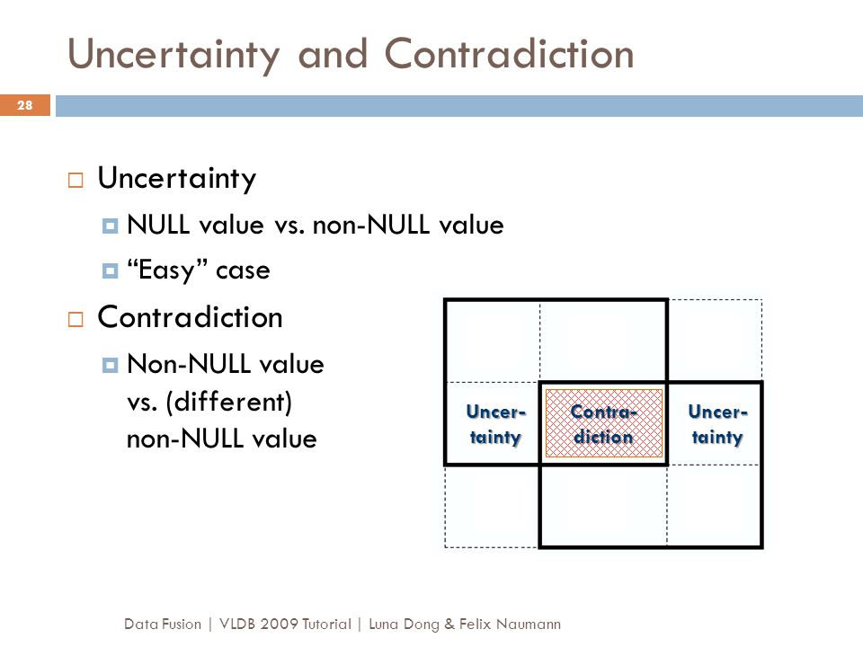 Uncertainty and Contradiction
