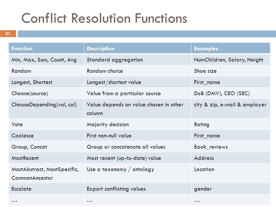 Conflict Resolution Functions