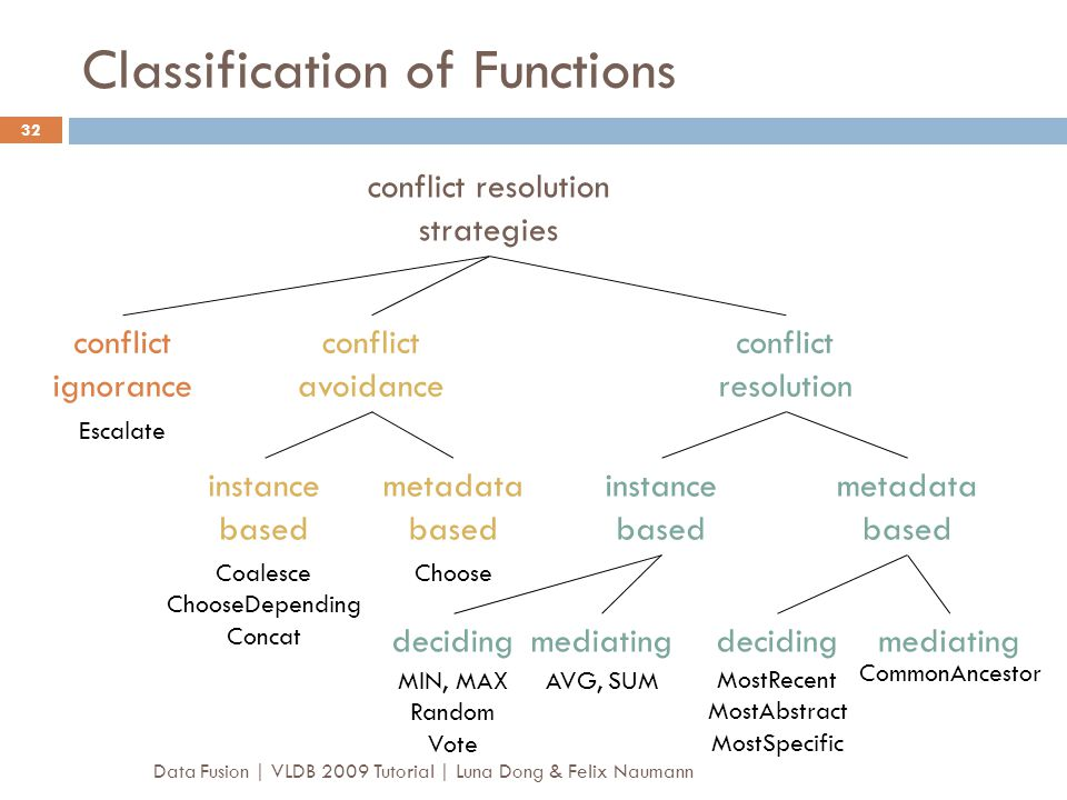 Classification of Functions
