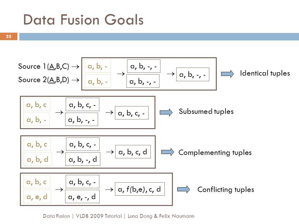 Data Fusion Goals Source 1(A,B,C)  a, b, - a, b, -, -   a, b, -, -